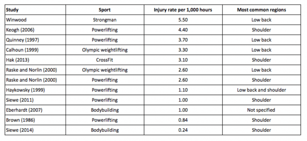 Injuries per hour sports