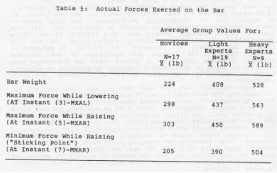 Force output at different points in the movement for novice and elite lifters.