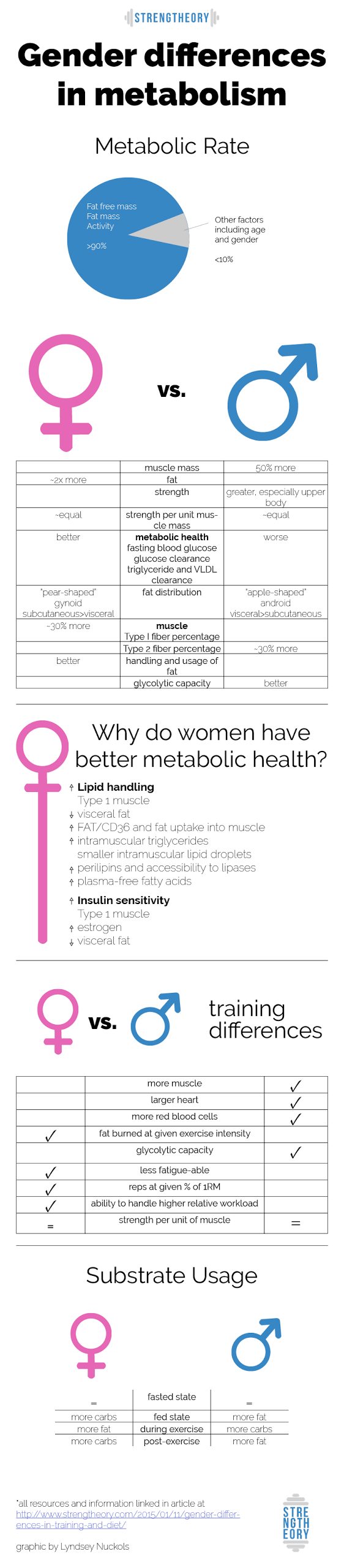 does gender affect your somatotype diet?