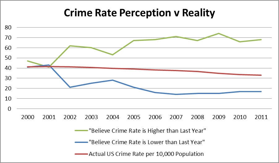 People think crime rates are increasing because of how frequently the media reports about crimes, even though crime rates have been on the decline for a long time. Image credit: http://www.digitalmktggeek.com/neuro-marketing/the-availability-heuristic-bias/