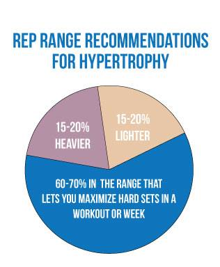 Rep Range Recommendations for Hypertrophy