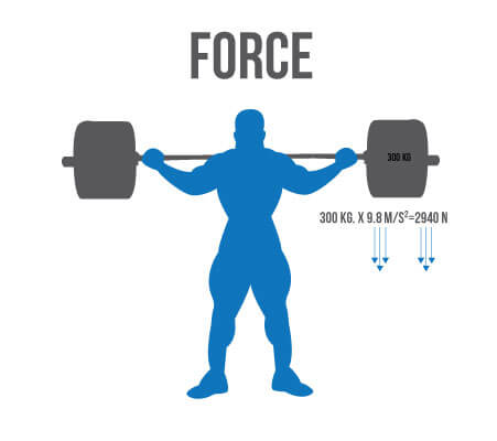 How to Squat force