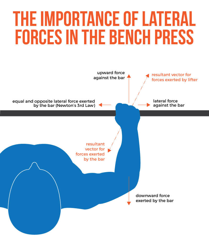 How-to-Bench-graphic-3