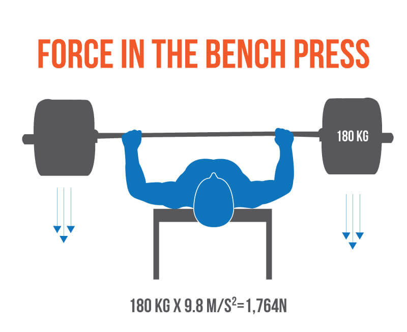 How to Bench force
