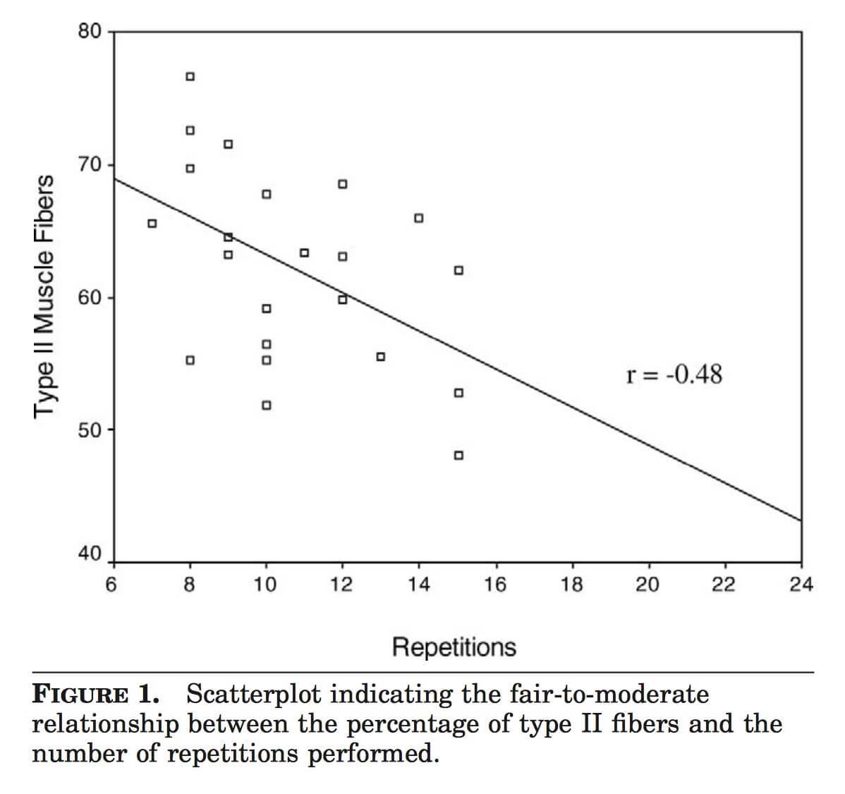 From Douris et. Al: http://journals.lww.com/nsca-jscr/Abstract/2006/08000/THE_RELATIONSHIP_BETWEEN_MAXIMAL_REPETITION.36.aspx