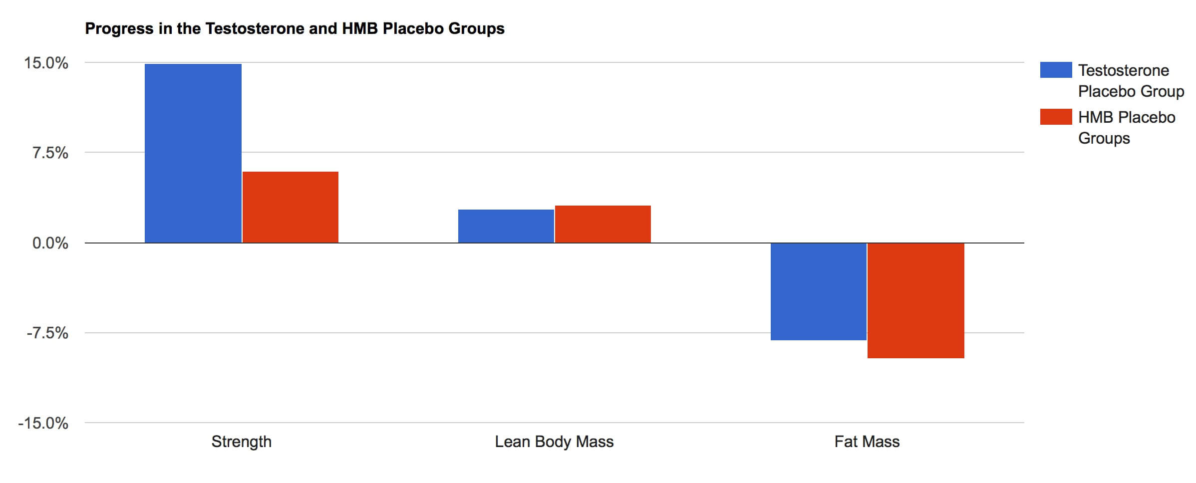Versus Testosterone Placebo Groups