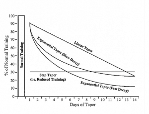 Tapering and Peaking:  Why and How