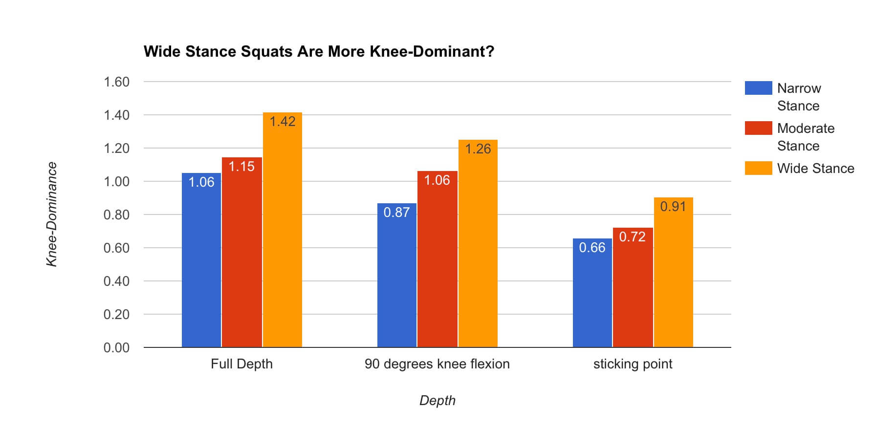Close stance squat vs moderate stance squat vs wide stance squat knee-dominance