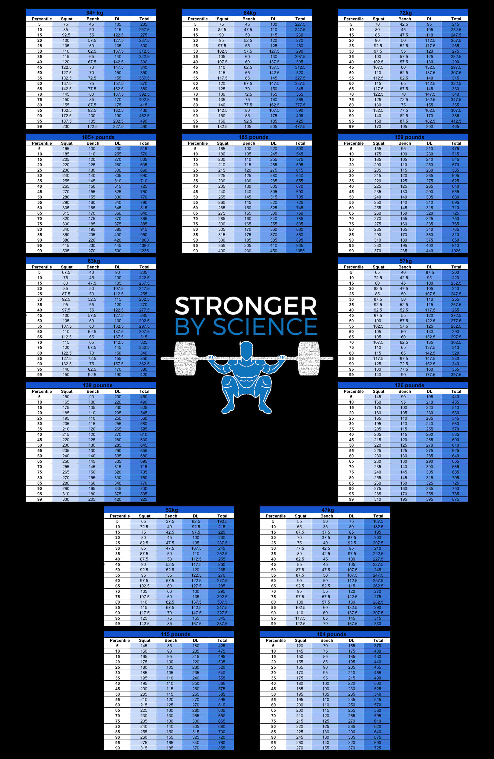 what is strong – women's strength percentiles