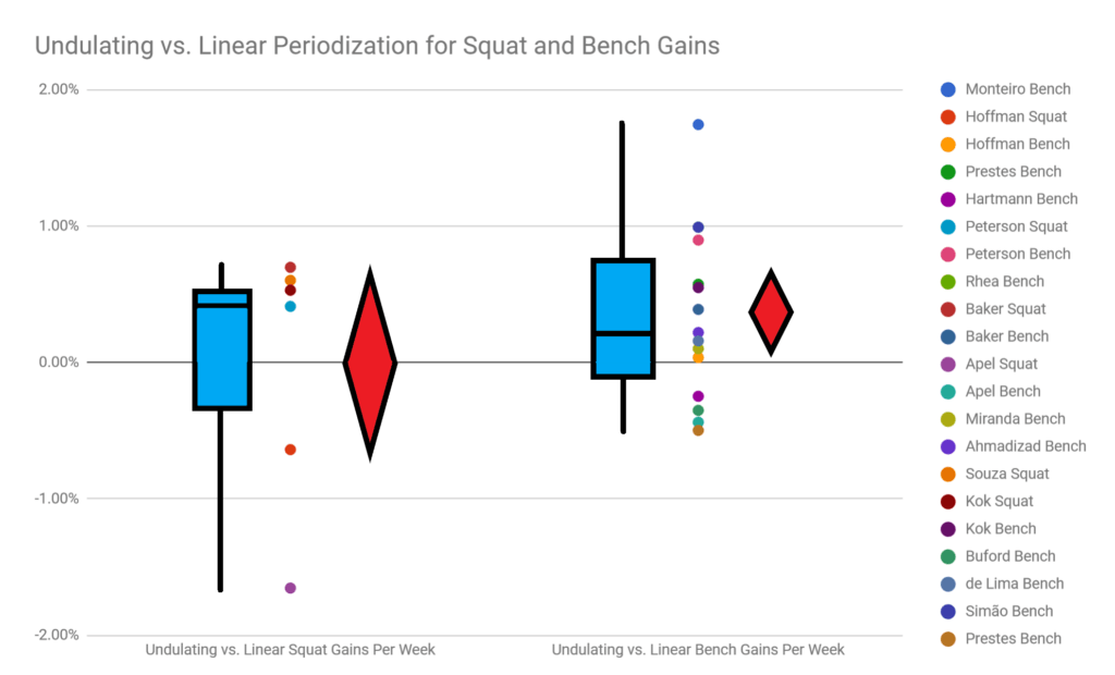undulating vs linear periodization for squat and bench gains