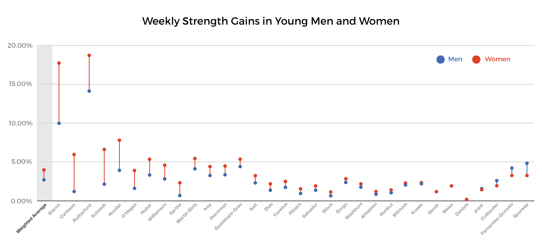 strength training for women - weekly strength gains in young people