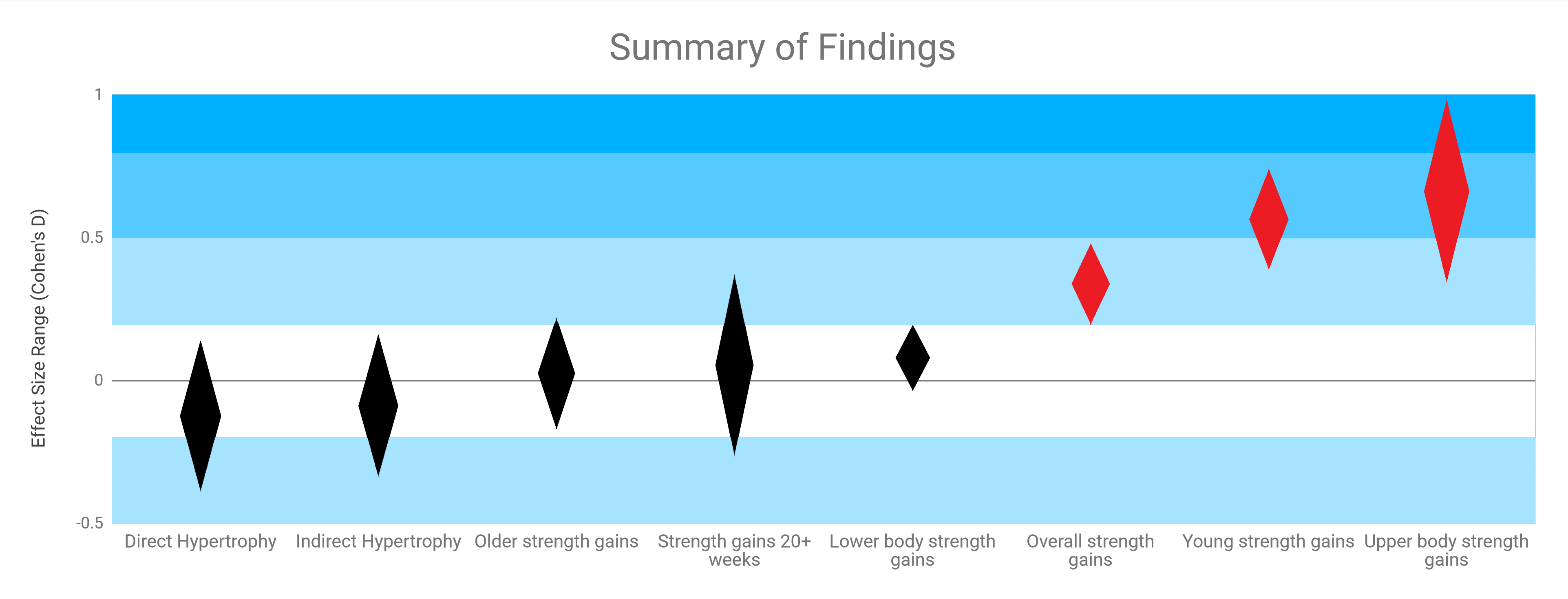 strength training for women summary of findings