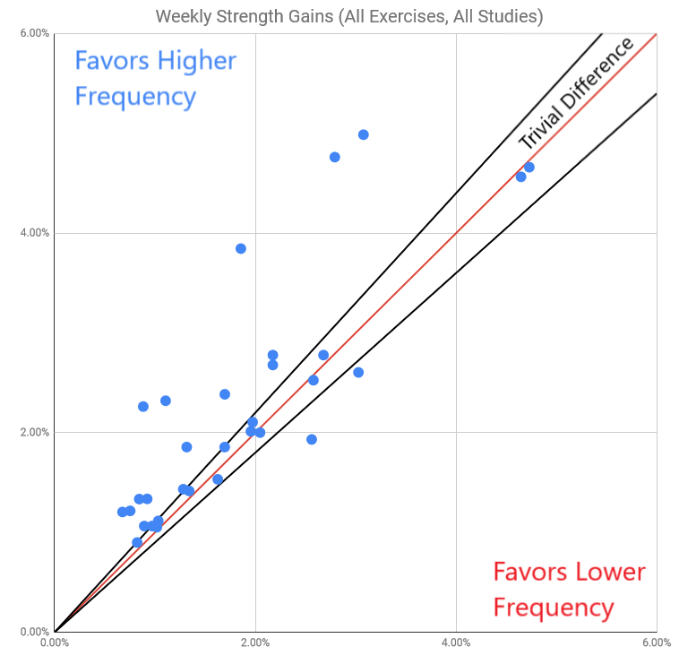strength gains higher vs lower training frequency