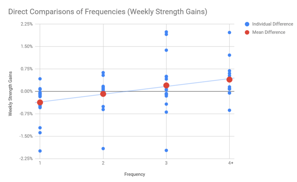 direct comparisons of training frequency