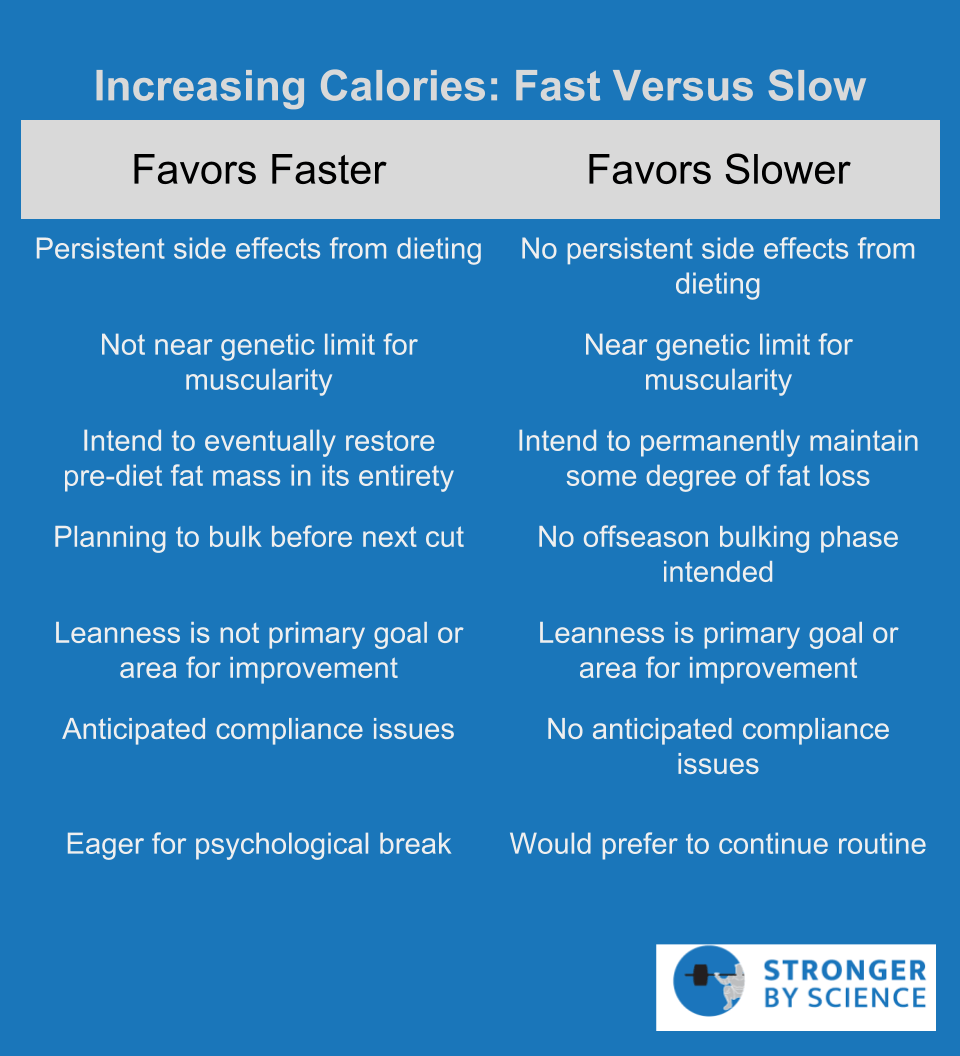 increasing calories: fast vs slow