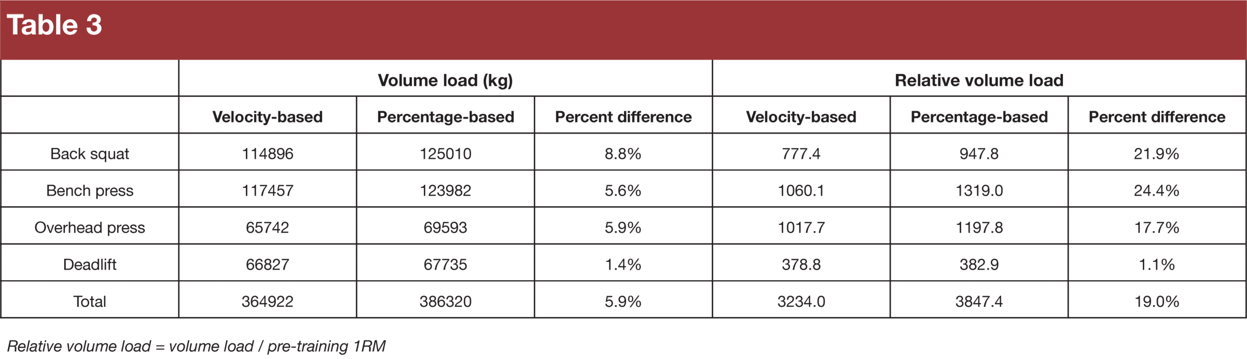 Velocity autoregulation Table 3