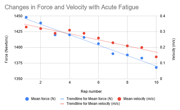 effective reps – changes in force and velocity with acute fatigue