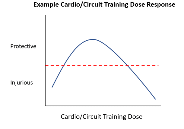 cardio and circuit training dose response