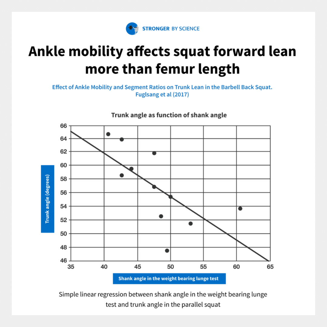 ankle mobility and forward lean