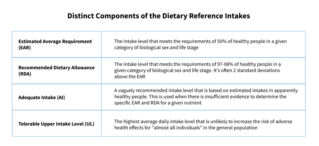 distinct components of the dietary reference intakes
